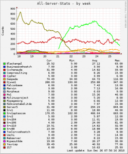 Die Statistiken über Angriffe der einzelnen Server (wenn aktiviert)